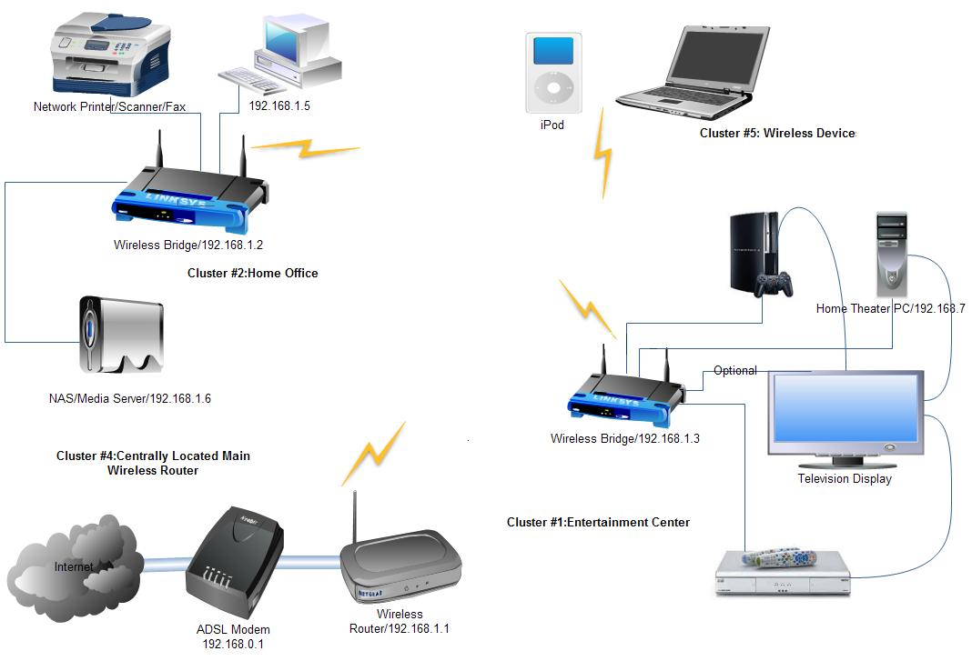 Advanced Services : Home / Office Networking